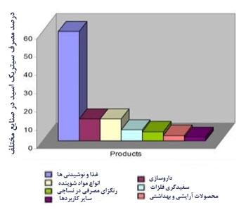 اسید سیتریک در صنایع