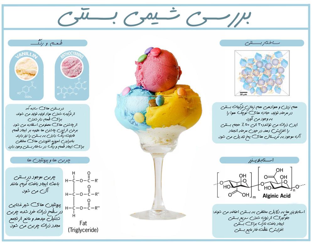 َشیمی بستنی